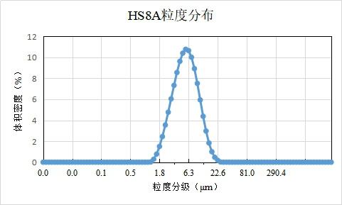HS8A-Ni88单晶型NCM(粒度曲线分布).jpg